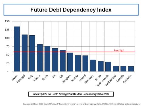 debt-dependency-index