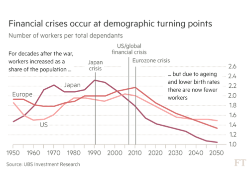 financial-crisis-demographic-turning-points