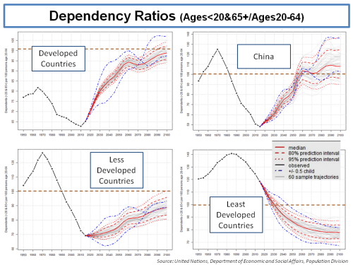 global-dependency-ratios