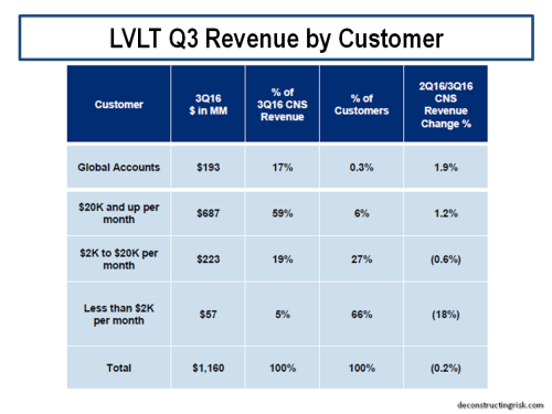 lvlt-q3-revenue-by-customer