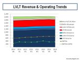lvlt-revenue-operating-trends