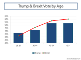 trump-brexit-vote-by-age