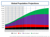 united-nations-population-projections-2015-to-2100