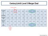 centurylink-level-3-merger-deal-2