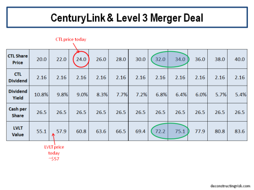 centurylink-level-3-merger-deal-2