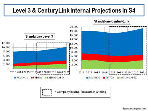 centurylink-level3-projections
