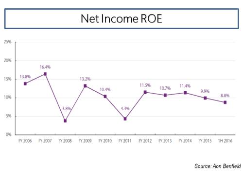 net-income-roe