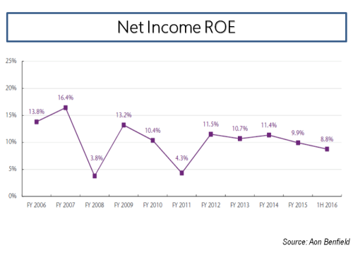net-income-roe