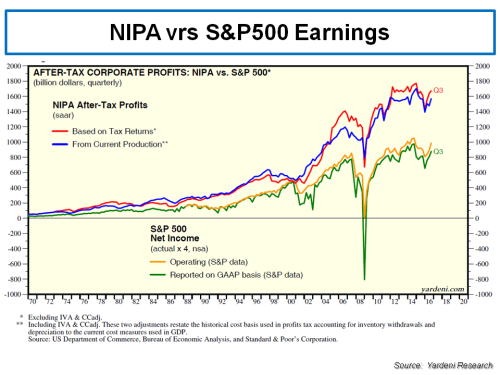 nipa-vrs-sp500-earnings