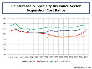 select-acquisition-cost-ratios