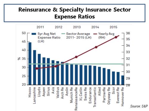 sp-expense-ratios