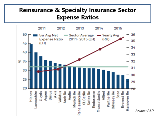 sp-expense-ratios