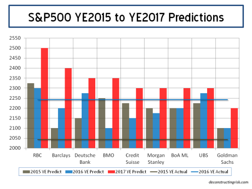 sp500-predictions-2017