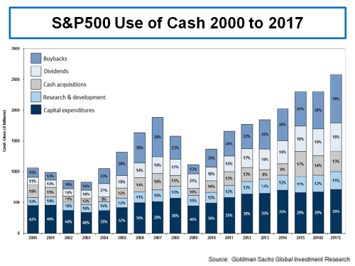 sp500-use-of-cash-2000-to-2017