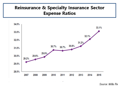 willis-re-expense-ratios