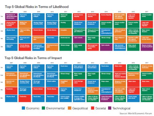 wef-global-risks-2017