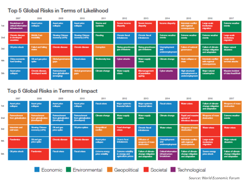 wef-global-risks-2017