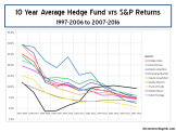 10-year-average-hedge-fund-returns-2006-to-2016