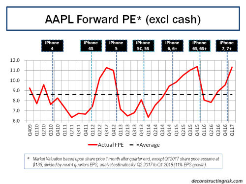aapl-forward-12-month-pe-ratios-q1-2017
