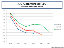 aig-commercial-pc-accident-year-loss-ratios-2011-to-2016