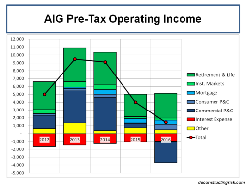 aig-pretax-operating-income-2012-to-2016