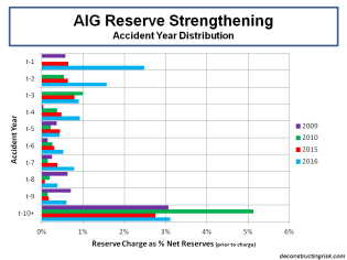 aig-reserve-strengthening-accident-year-distribution
