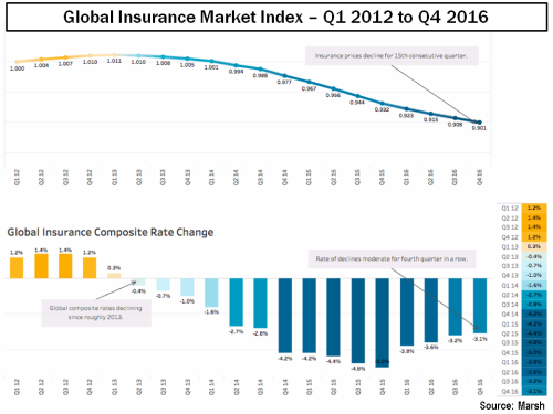 global-insurance-market-index