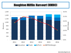 houghton-mifflin-harcourt-2011-to-2016-revenue-ebitda-margin