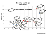 internet-multiples-dec14-as-at-feb17