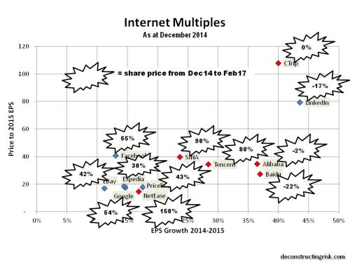 internet-multiples-dec14-as-at-feb17