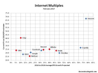 internet-multiples-feb2017