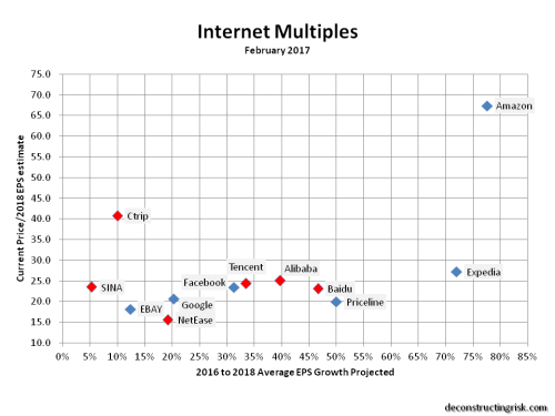 internet-multiples-feb2017