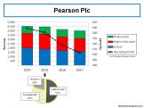 pearson-plc