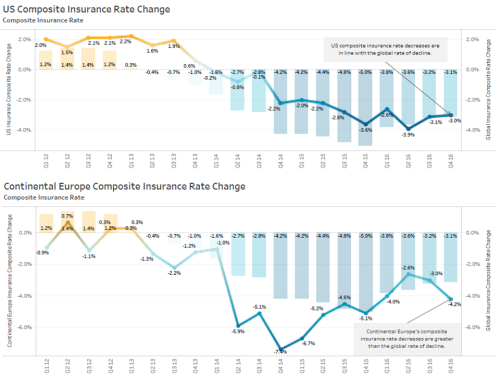 us-europe-insurance-market-index