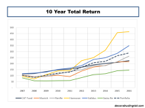 10 Year Total Returns CAT Bonds vrs Reinsurer Equity