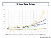 15 Year Total Returns CAT Bonds vrs Reinsurer Equity