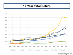 15 Year Total Returns CAT Bonds vrs Reinsurer Equity