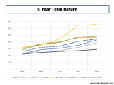5 Year Total Returns CAT Bonds vrs Reinsurer Equity