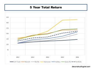 5 Year Total Returns CAT Bonds vrs Reinsurer Equity