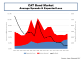 CAT Bond Market Spreads & Expected Loss
