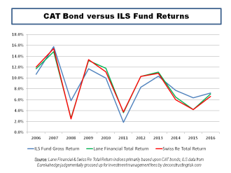 CAT Bond vrs ILS Fund Returns 2006 to 2016