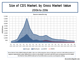 Size of CDS market by gross market value 2006 to 2016