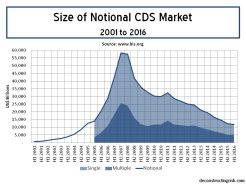 Size of notional CDS market 2001 to 2016