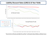 Pension Liability Discount Rate