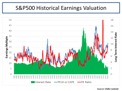 S&P500 Historical Earnings Valuation
