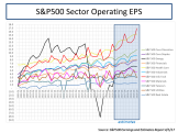 S&P500 Sector Operating EPS