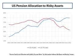 US Pension Allocation to Risky Assets
