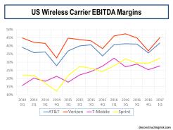 US Wireless Carrier EBITDA Margins 2014 to Q1 2017