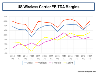 US Wireless Carrier EBITDA Margins 2014 to Q1 2017