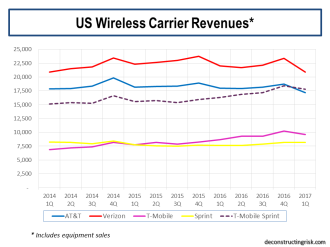 US Wireless Carrier Revenues 2014 to Q1 2017